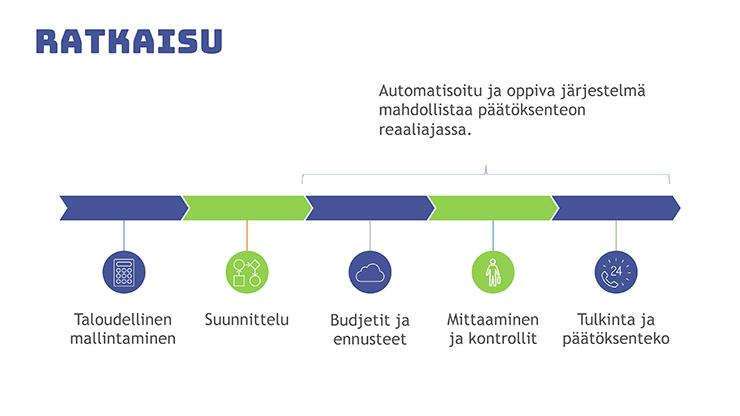 Prosessin vaiheet kaaviona: taloudellinen mallintaminen, suunnittelu, budjetit ja ennusteet, mittaaminen ja kontrollit, tulkinta ja päätöksenteko