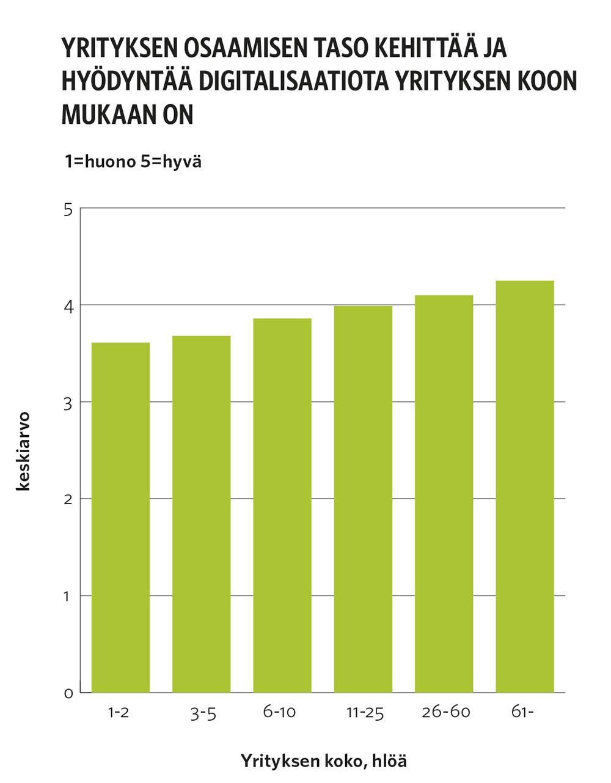 Kaaviossa osoittaa, että digitaalista osaamista koetaan olevan sitä enemmän mitä suurempi yritys on.