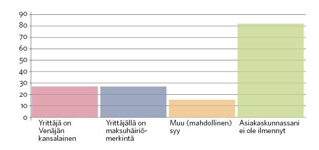 kaaviokuvassa esitetään pankkiteilien saamisen ongelmat
